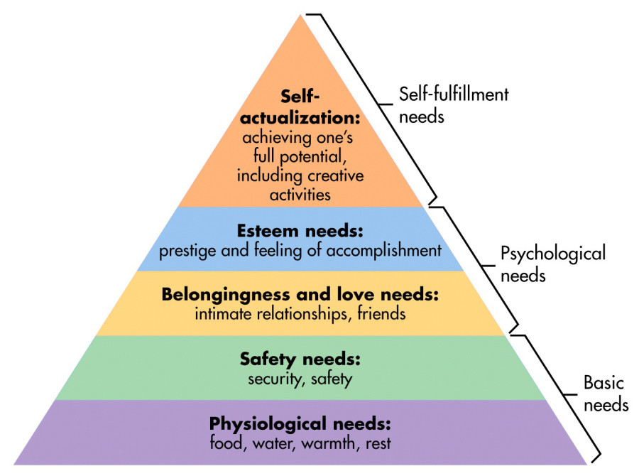 Maslow-Hierarchy of Human Needs