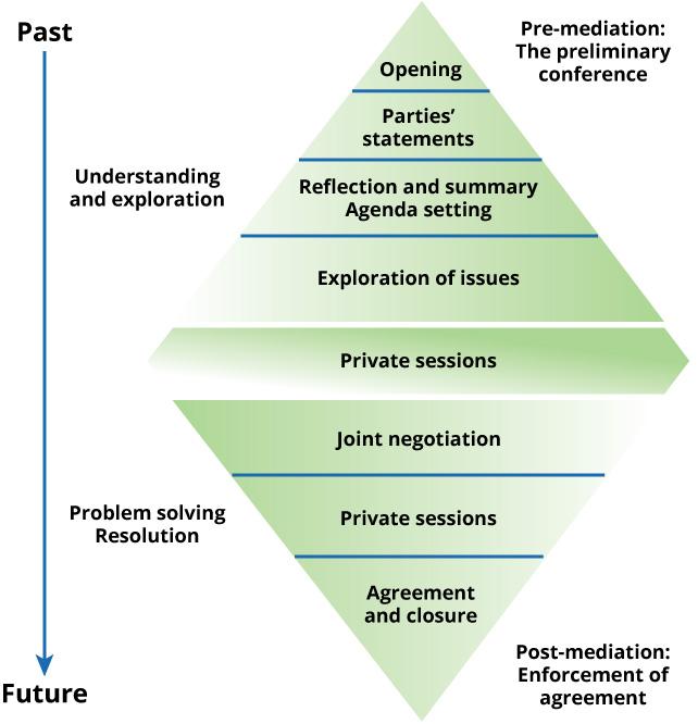 faciliative mediation model